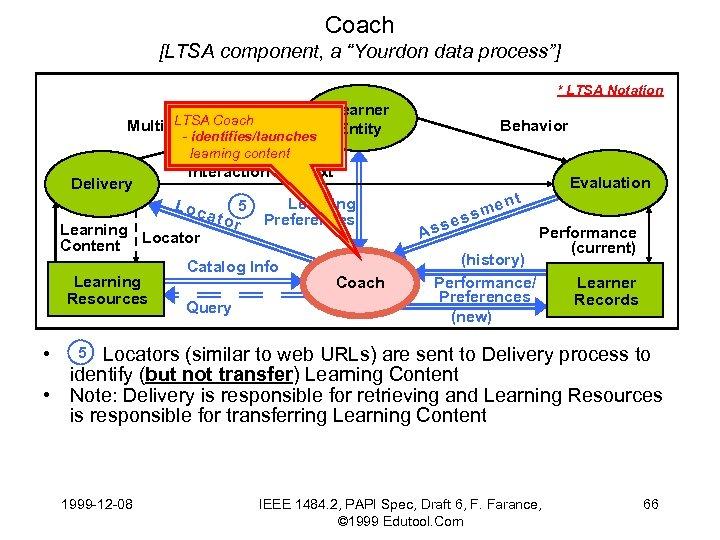 "Coach [LTSA component, a ""Yourdon data process""] * LTSA Notation LTSA Multimedia Coach -"