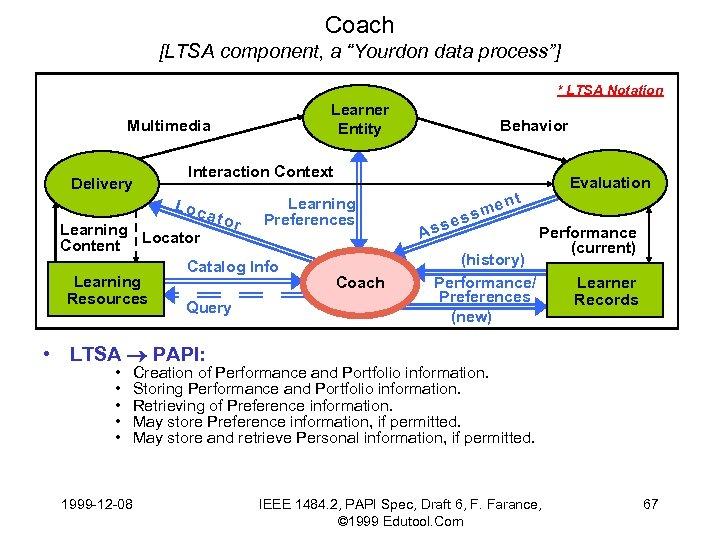 "Coach [LTSA component, a ""Yourdon data process""] * LTSA Notation Learner Entity Multimedia Delivery"