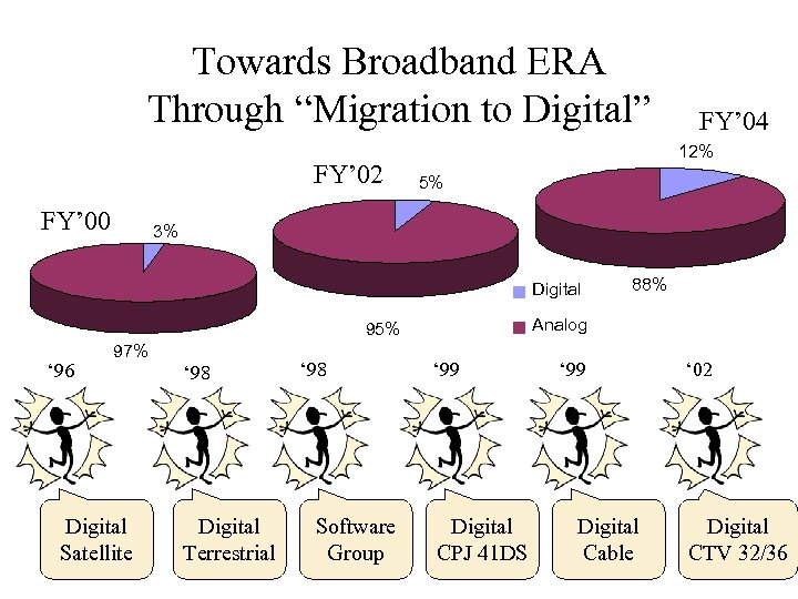 "Towards Broadband ERA Through ""Migration to Digital"" FY' 02 FY' 00 12% 5% 3%"