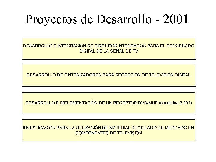 Proyectos de Desarrollo - 2001