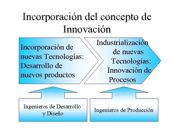 Incorporación del concepto de Innovación Incorporación de nuevas Tecnologías: Desarrollo de nuevos productos Industrialización