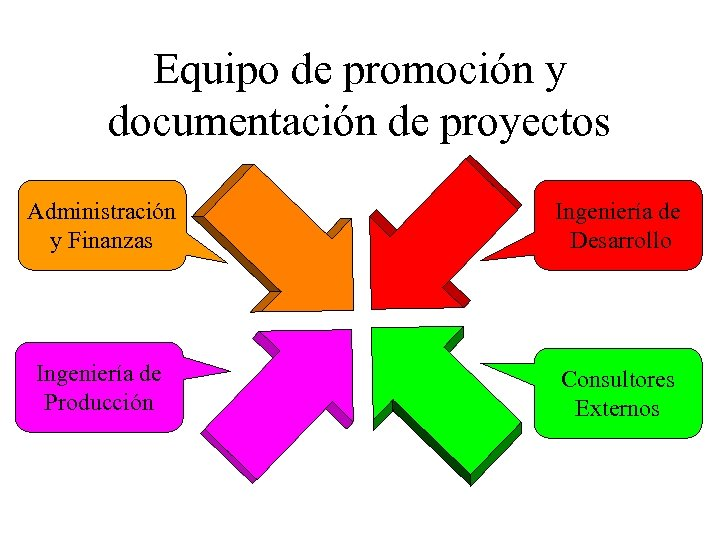 Equipo de promoción y documentación de proyectos Administración y Finanzas Ingeniería de Desarrollo Ingeniería