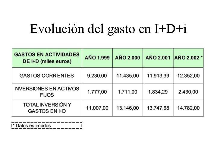 Evolución del gasto en I+D+i