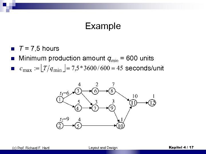 Examp. Ie n n n T = 7, 5 hours Minimum production amount qmin