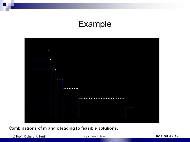 Examp. Ie Combinations of m and c leading to feasible solutions. (c) Prof. Richard