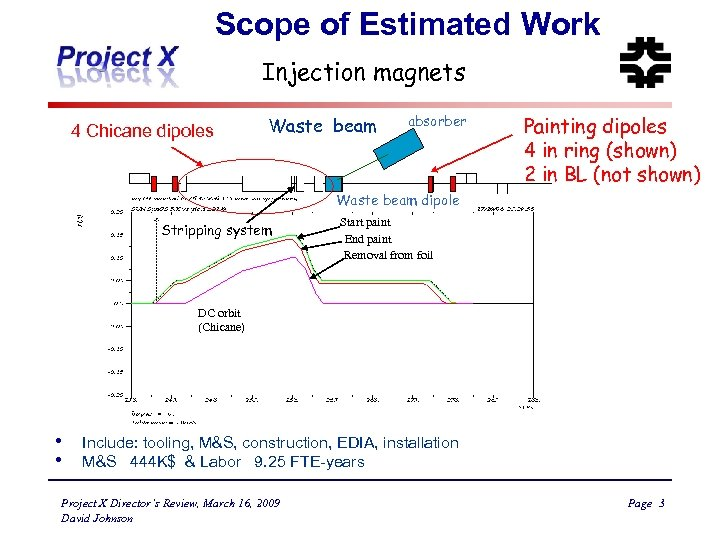 Scope of Estimated Work Injection magnets 4 Chicane dipoles Waste beam absorber Painting dipoles