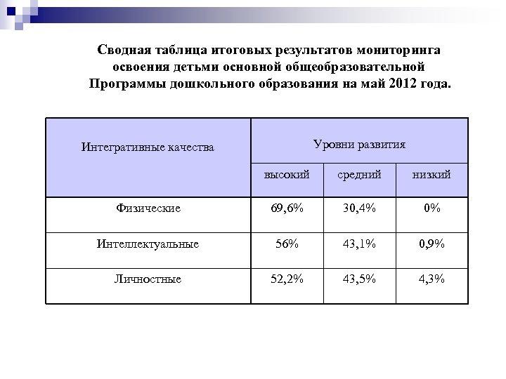 Сводная таблица итоговых результатов мониторинга освоения детьми основной общеобразовательной Программы дошкольного образования на май