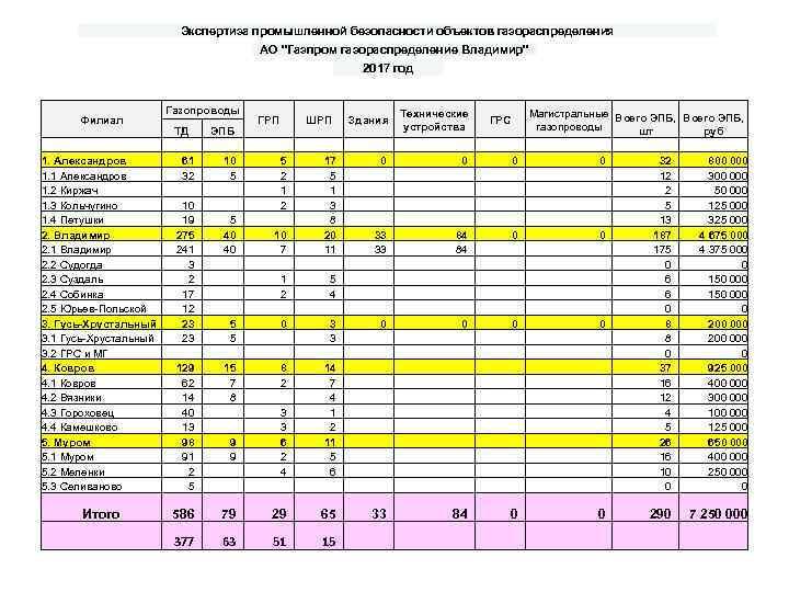 Экспертиза промышленной безопасности объектов газораспределения АО