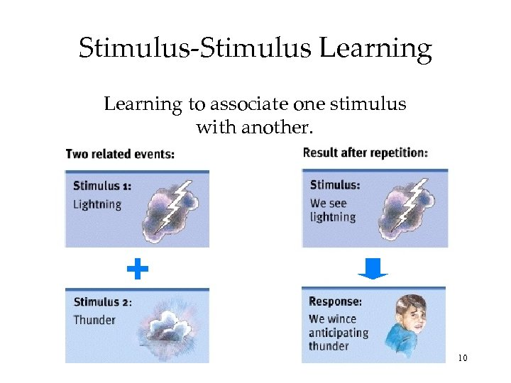 Stimulus-Stimulus Learning to associate one stimulus with another. 10