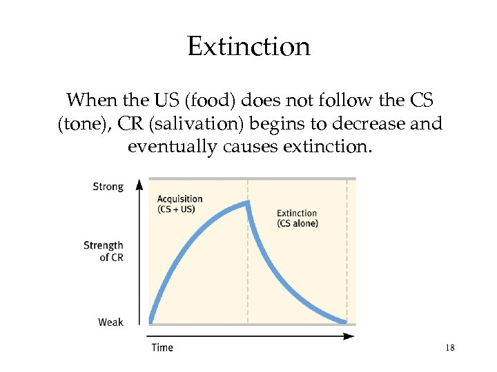 Extinction When the US (food) does not follow the CS (tone), CR (salivation) begins