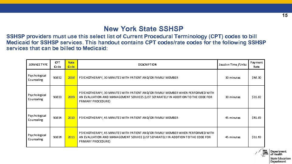 15 New York State SSHSP providers must use this select list of Current Procedural