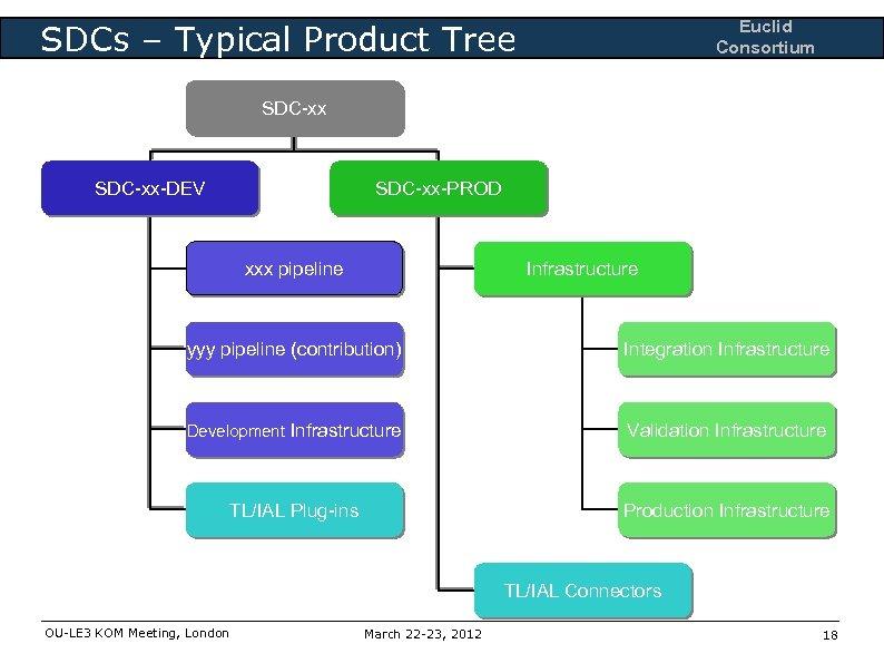 Euclid Consortium SDCs – Typical Product Tree SDC-xx-DEV SDC-xx-PROD xxx pipeline Infrastructure yyy pipeline