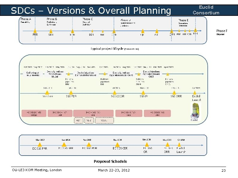 SDCs – Versions & Overall Planning Euclid Consortium SGS Global schedule Phase F Disposal