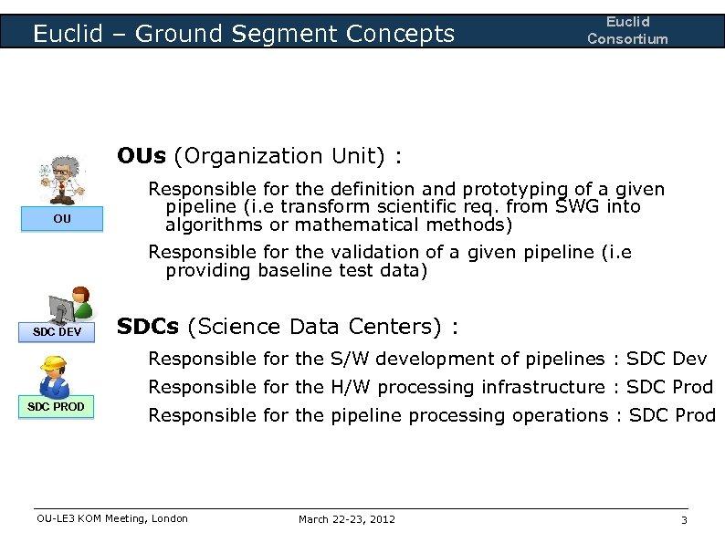 Euclid – Ground Segment Concepts Euclid Consortium OUs (Organization Unit) : OU Responsible for