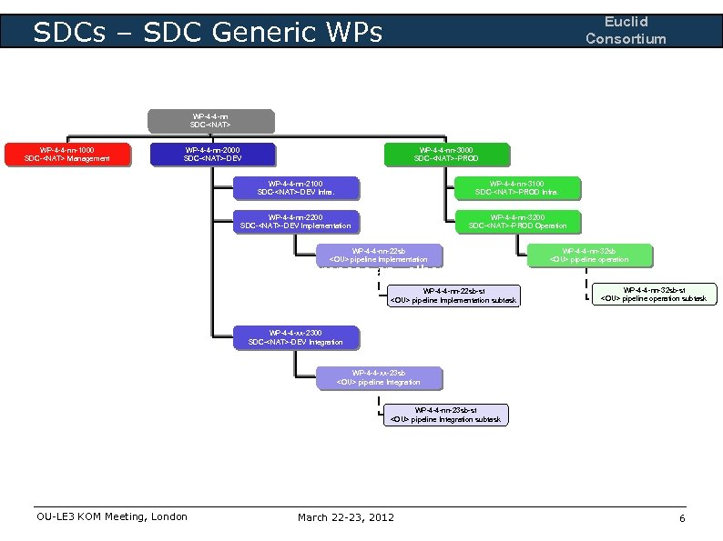 Euclid Consortium SDCs – SDC Generic WPs WP-4 -4 -nn SDC-<NAT> WP-4 -4 -nn-1000