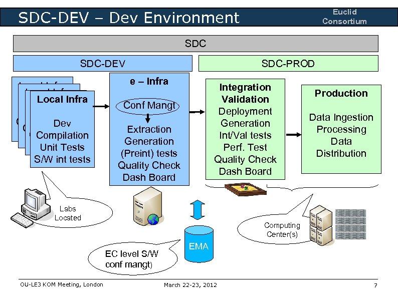 Euclid Consortium SDC-DEV – Dev Environment SDC-DEV Local Infra Dev Dev Compilation Unit Test