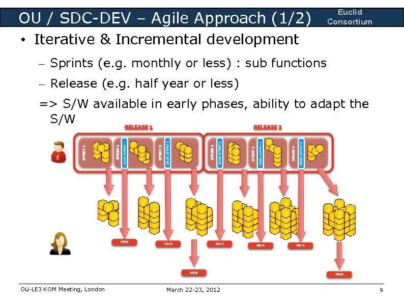 OU / SDC-DEV – Agile Approach (1/2) Euclid Consortium • Iterative & Incremental development