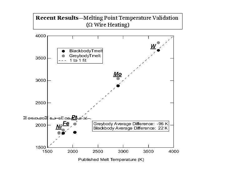 Recent Results—Melting Point Temperature Validation (W Wire Heating) W Mo Ni Fe Pt