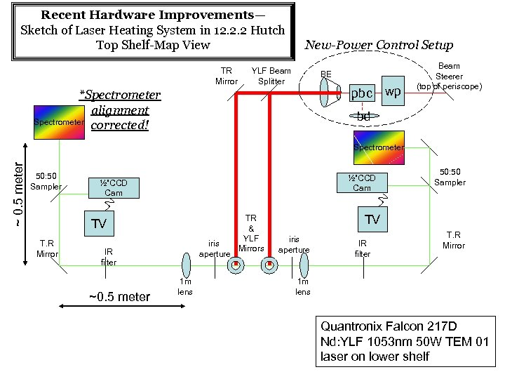 Recent Hardware Improvements— Sketch of Laser Heating System in 12. 2. 2 Hutch Top