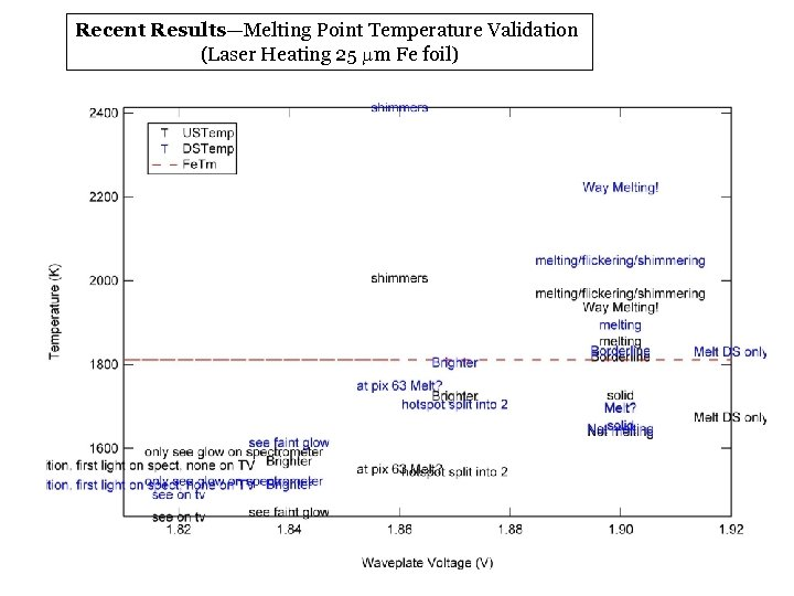 Recent Results—Melting Point Temperature Validation (Laser Heating 25 mm Fe foil)