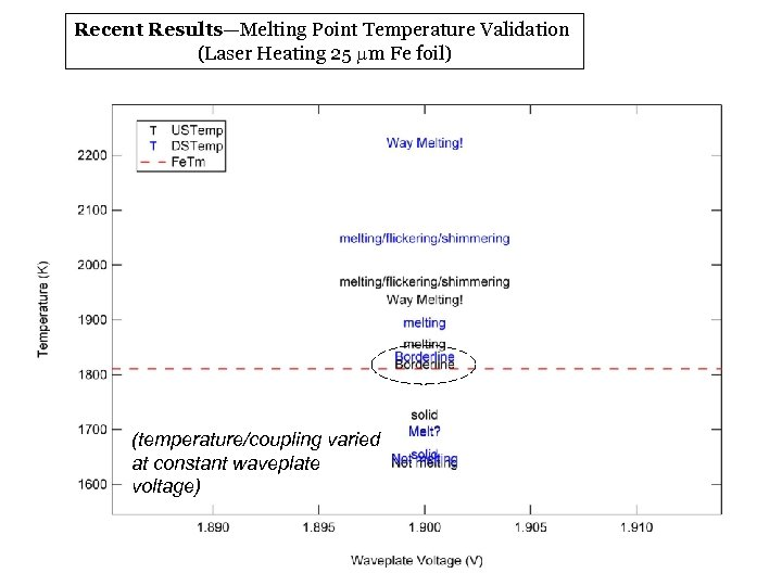 Recent Results—Melting Point Temperature Validation (Laser Heating 25 mm Fe foil) (temperature/coupling varied at