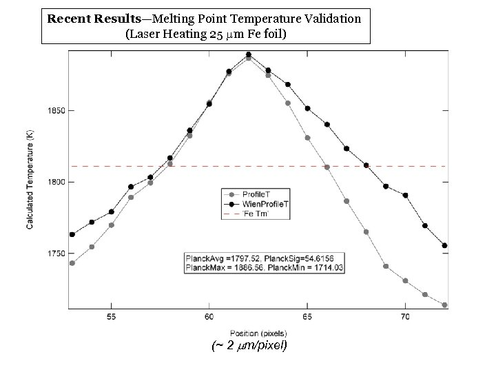 Recent Results—Melting Point Temperature Validation (Laser Heating 25 mm Fe foil) (~ 2 mm/pixel)