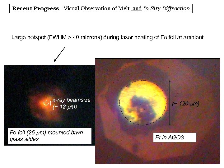 Recent Progress—Visual Observation of Melt and In-Situ Diffraction Large hotspot (FWHM > 40 microns)