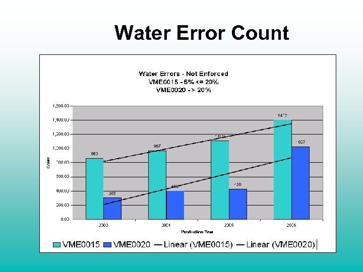 Water Error Count