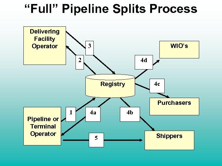 """Full"" Pipeline Splits Process Delivering Facility Operator WIO's 3 2 4 d Registry 4"