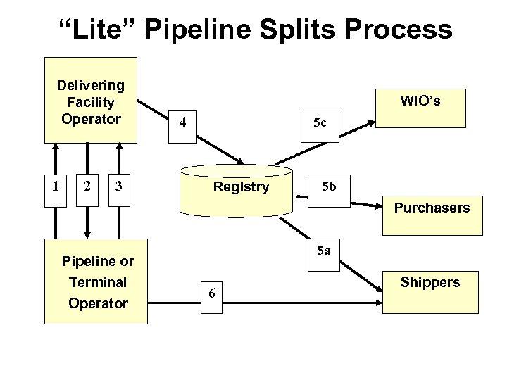 """""""Lite"""" Pipeline Splits Process Delivering Facility Operator 1 2 3 WIO's 5 c 4"""