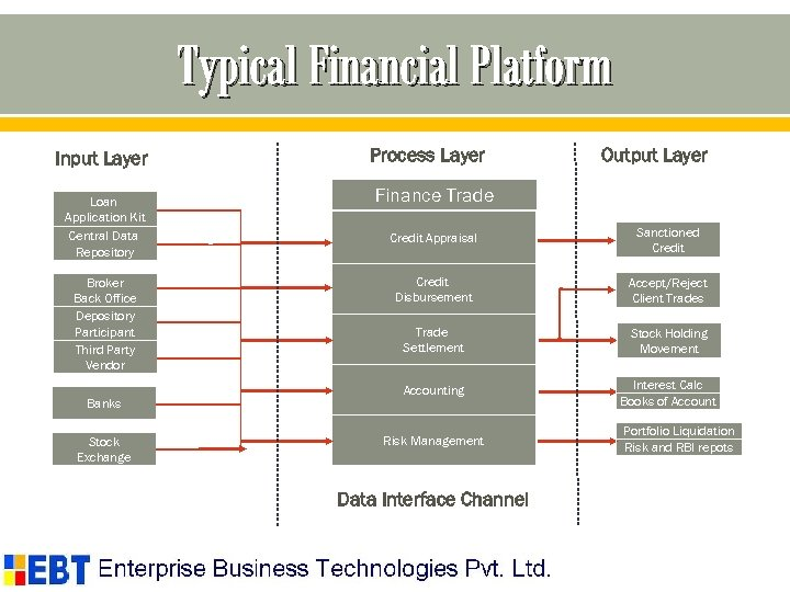 Typical Financial Platform Process Layer Input Layer Loan Application Kit Central Data Repository KYC