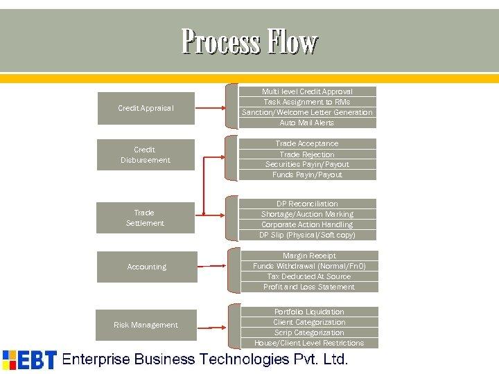 Process Flow Credit Appraisal Credit Disbursement Trade Settlement Accounting Risk Management Multi level Credit