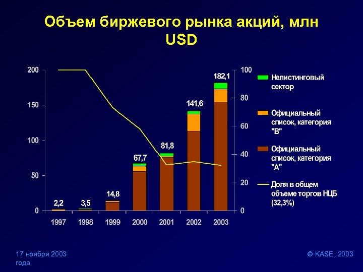 Объем биржевого рынка акций, млн USD 17 ноября 2003 года © KASE, 2003
