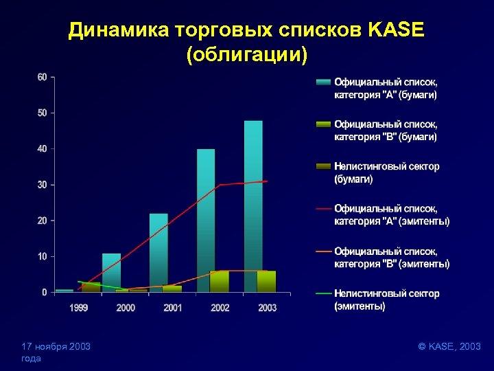 Динамика торговых списков KASE (облигации) 17 ноября 2003 года © KASE, 2003