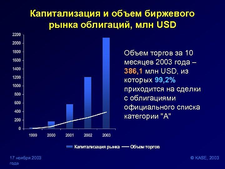 Капитализация и объем биржевого рынка облигаций, млн USD Объем торгов за 10 месяцев 2003