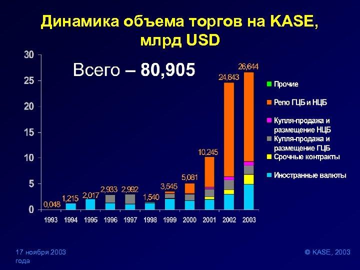 Динамика объема торгов на KASE, млрд USD 17 ноября 2003 года © KASE, 2003