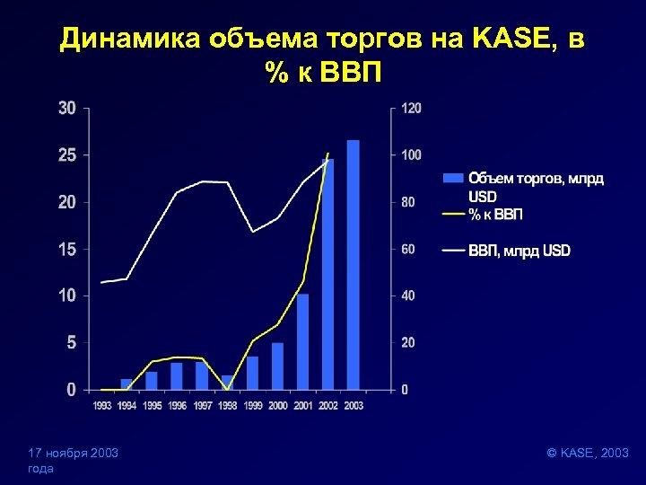 Динамика объема торгов на KASE, в % к ВВП 17 ноября 2003 года ©