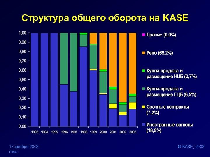 Структура общего оборота на KASE 17 ноября 2003 года © KASE, 2003