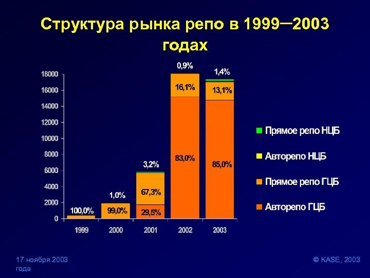 Структура рынка репо в 1999– 2003 годах 17 ноября 2003 года © KASE, 2003