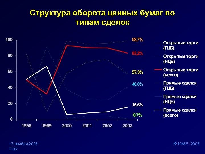 Структура оборота ценных бумаг по типам сделок 17 ноября 2003 года © KASE, 2003