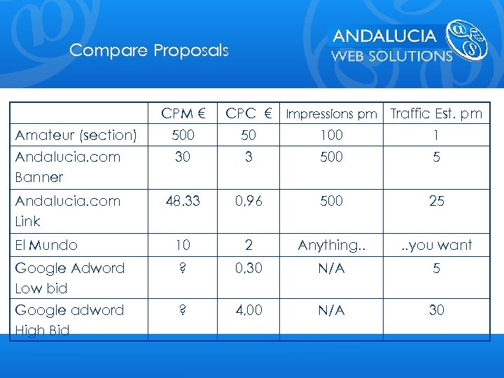 Compare Proposals CPM € CPC € Impressions pm Traffic Est. pm Amateur (section) 500