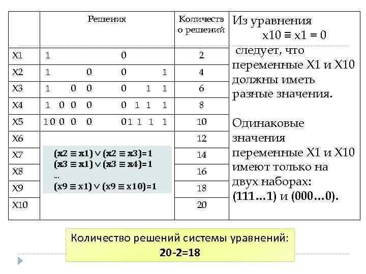 Решения Х 1 1 Х 2 1 Х 3 1 Х 4 1 Х
