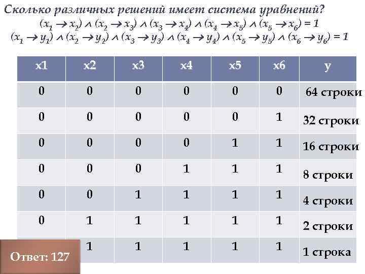 Сколько различных решений имеет система уравнений? (x 1 x 2) (x 2 x 3)