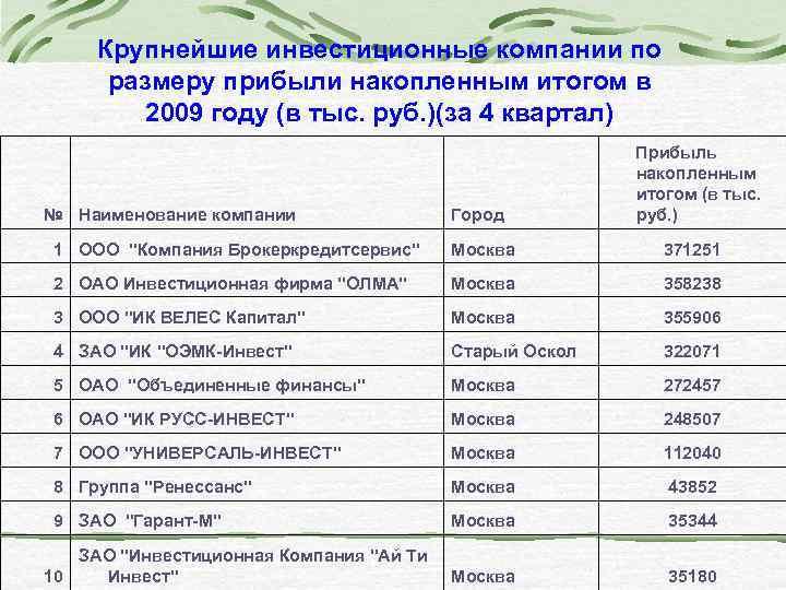 Крупнейшие инвестиционные компании по размеру прибыли накопленным итогом в 2009 году (в тыс. руб.