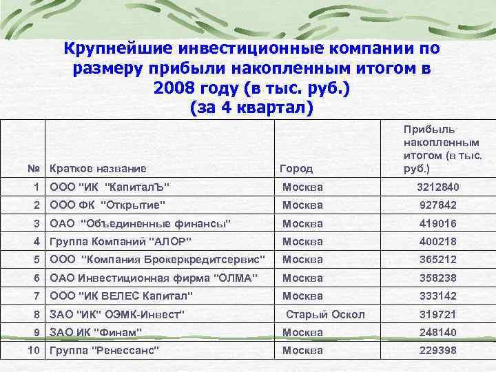 Крупнейшие инвестиционные компании по размеру прибыли накопленным итогом в 2008 году (в тыс. руб.