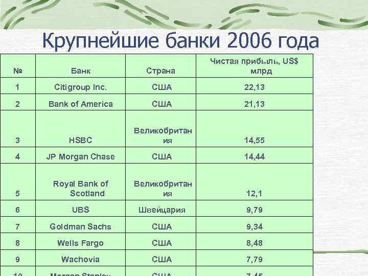 Крупнейшие банки 2006 года № Банк Страна Чистая прибыль, US$ млрд 1 Citigroup Inc.