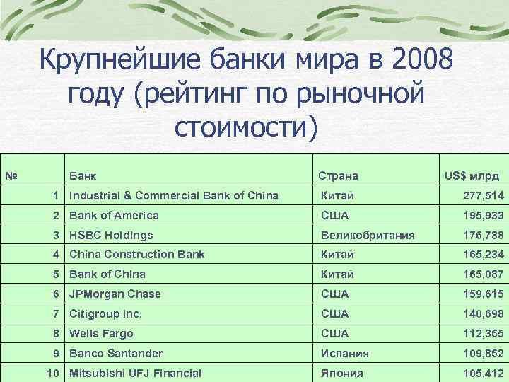 Крупнейшие банки мира в 2008 году (рейтинг по рыночной стоимости) № Банк Страна US$