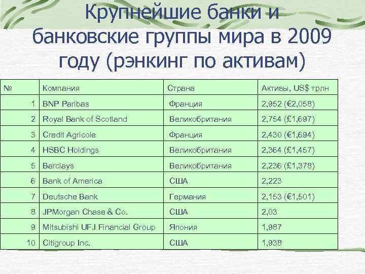 Крупнейшие банки и банковские группы мира в 2009 году (рэнкинг по активам) № Компания