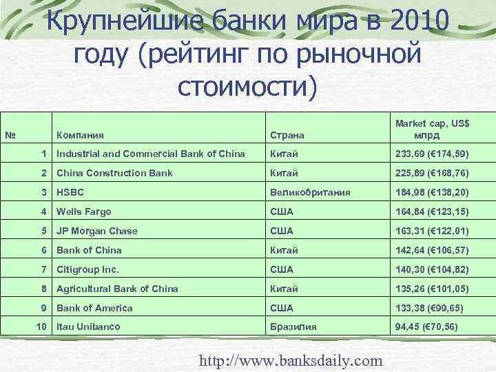 Крупнейшие банки мира в 2010 году (рейтинг по рыночной стоимости) Компания Страна Market cap,