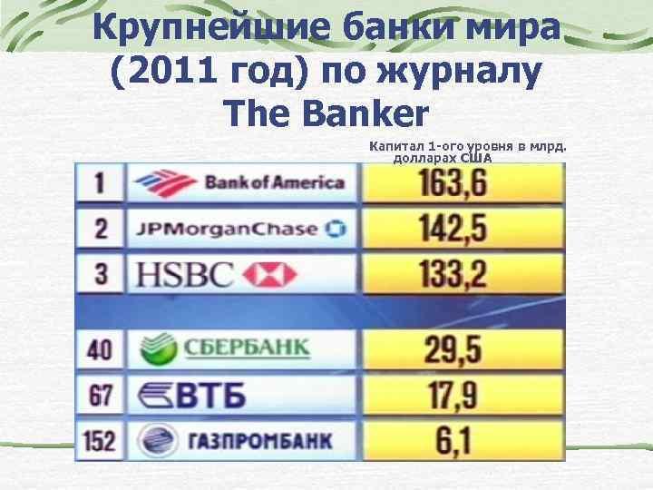 Крупнейшие банки мира (2011 год) по журналу The Banker Капитал 1 -ого уровня в